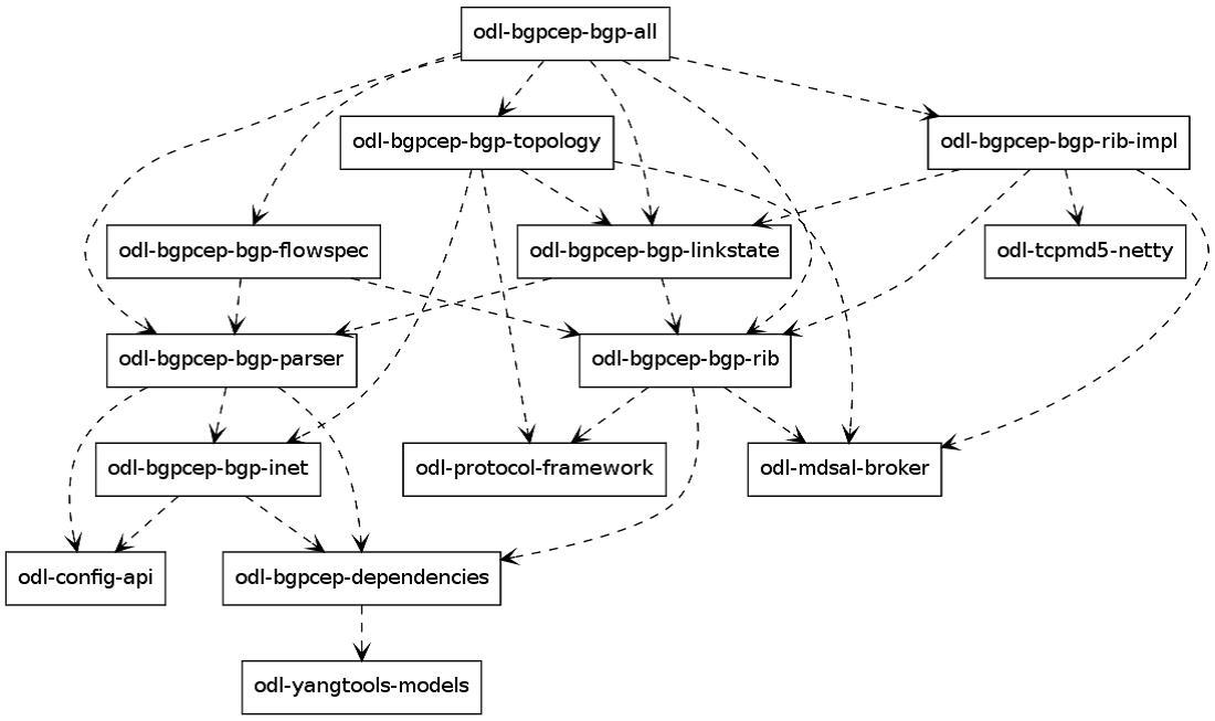 bgp_dependency_tree.jpg