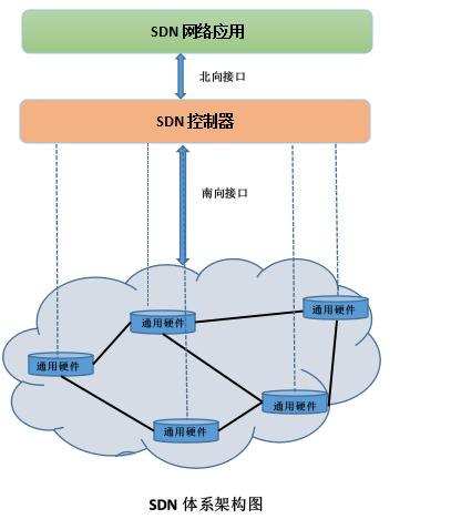 SDN体系结构图.png