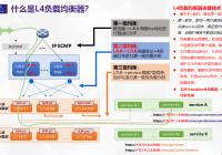 紫金山沈洋:基于可编程交换机和智能网卡的四层负载均衡器