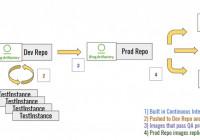 揭秘LOL背后的IT基础架构丨微服务生态系统