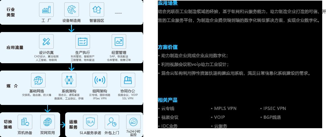 6-制造行业企业组网解决方案.png