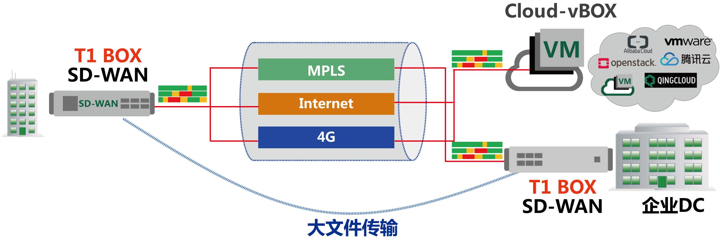 03.链路捆绑,实现本地到云端数据传输的高效率.png