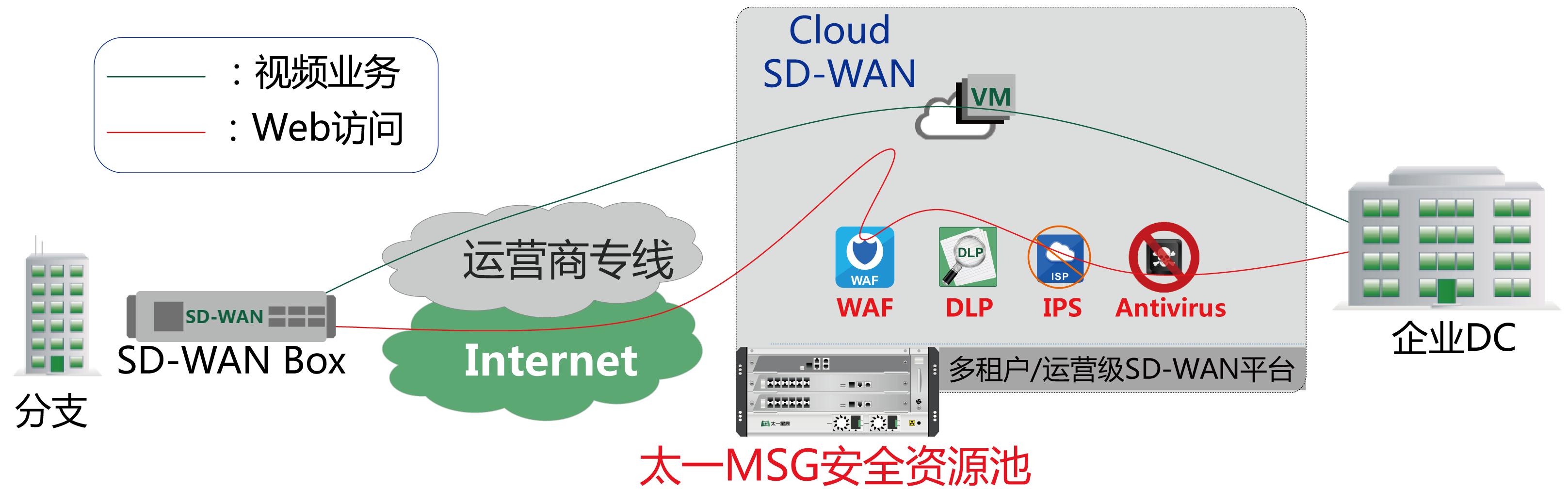 05.安全能力插入,根据业务类型的安全防护需求提供可编程控制-01.png