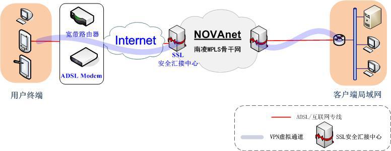 SSL接入示意图.png