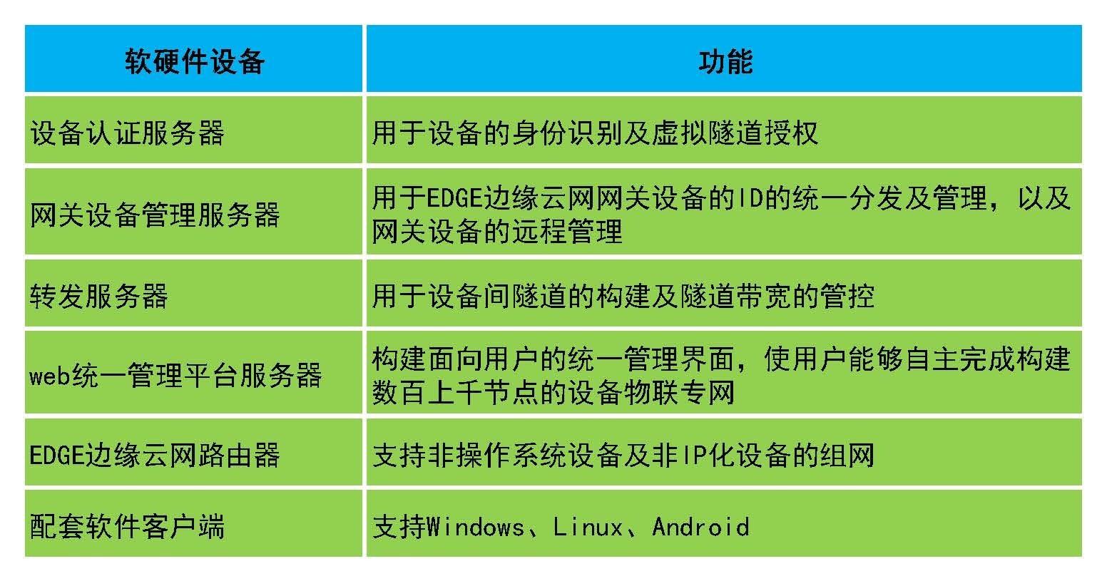 万联物云E2E方案与拨号VPN、VPDN、MPLS、NBeMTC方案对比_conew1.jpg