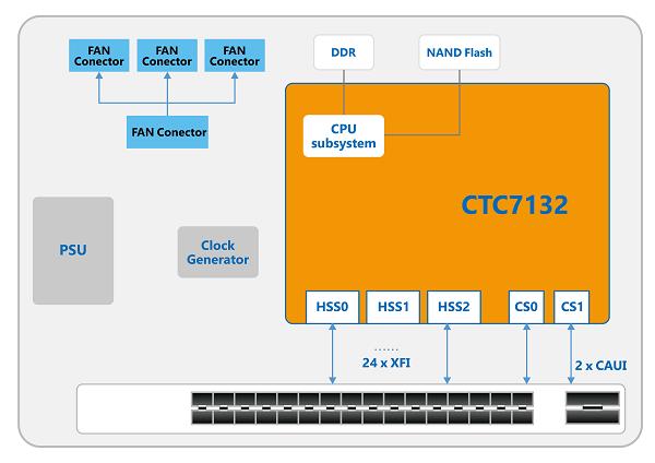 CTC7132-app1.png