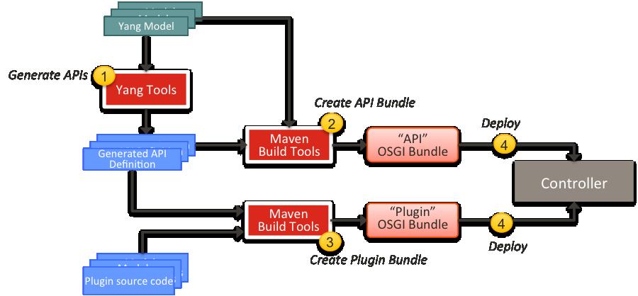 Plugin design process