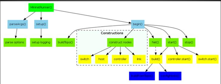 整体过程如下图所示