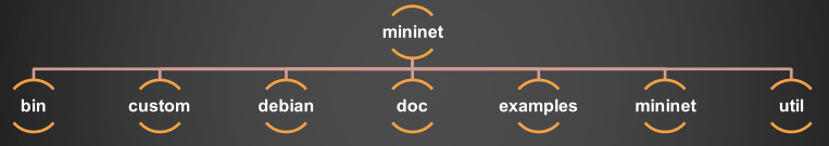 "Mininet""s code"