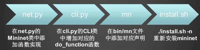 """Mininet""""s extension"""