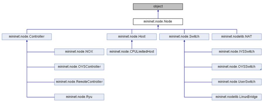mininet目录node