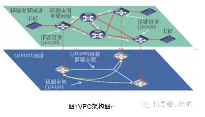 基于SDN的虚拟私有云研究 图1 VPC研究