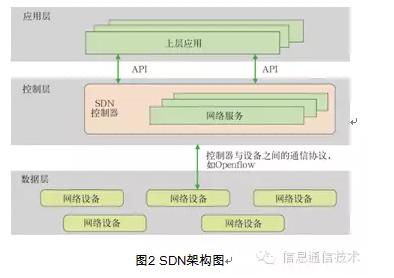 基于SDN的虚拟私有云研究 图2 SDN架构图