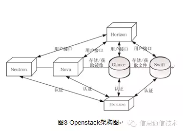 基于SDN的虚拟私有云研究 图3 OpenStack架构图