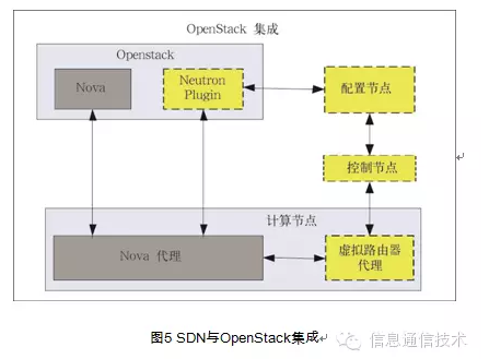 基于SDN的虚拟私有云研究 图5 SDN与OpenStack集成