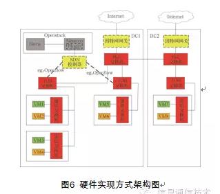 基于SDN的虚拟私有云研究 图6 硬件实现方式架构图