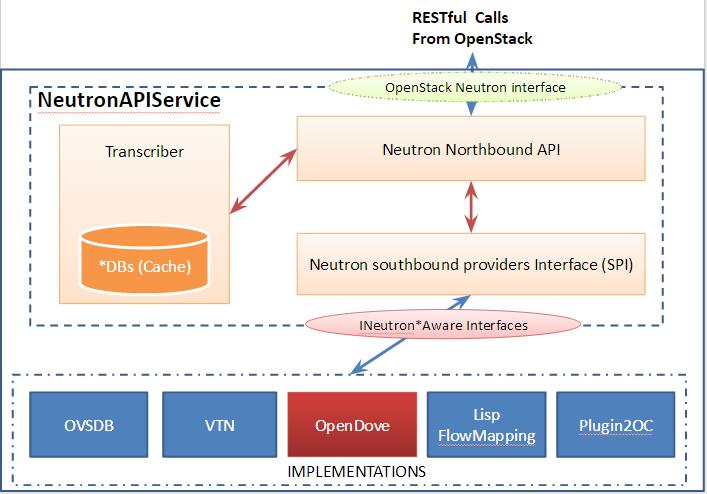 OpenDaylight Neutron API实现架构