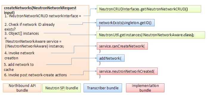 在OpenDaylight上创建网络的过程