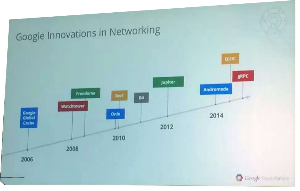 ONS-google-innovation-in-networking