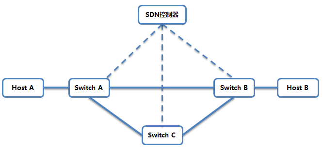 "SDN中""软件""如何定义""网络"" 图3"