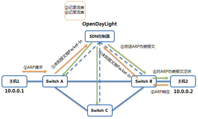 "SDN中""软件""如何定义""网络"" 图4"