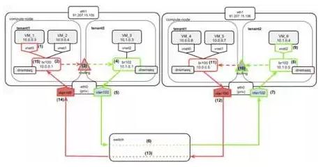 ArchSummit干货分享:通向企业级的 OpenStack 网络服务 图1