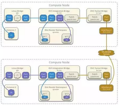 ArchSummit干货分享:通向企业级的 OpenStack 网络服务 图6