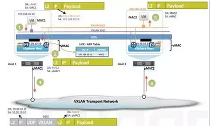 ArchSummit干货分享:通向企业级的 OpenStack 网络服务 图8