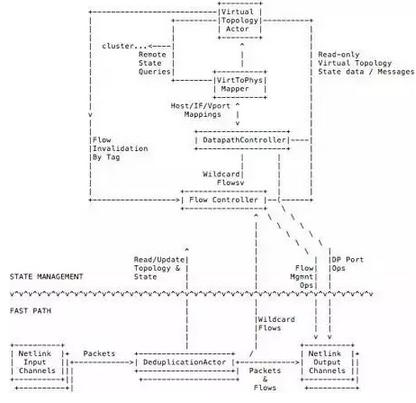 ArchSummit干货分享:通向企业级的 OpenStack 网络服务 图9