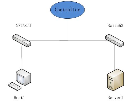 SDN:优雅的间歇性访问限制 图5