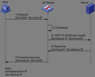 新一代负载均衡产品技术实现 图1