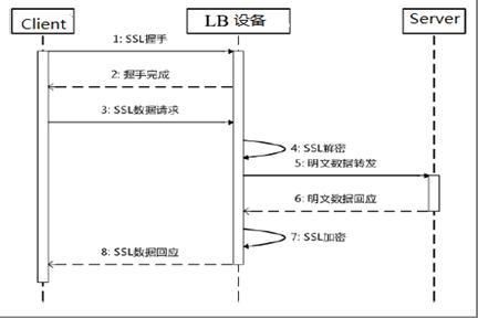 新一代负载均衡产品技术实现 图10